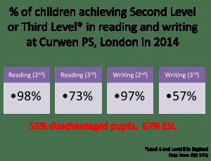 London Curwen stats