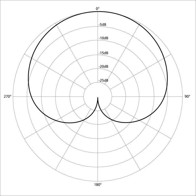 Cardioid Pattern Example