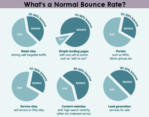 normal bounce rate pie chart