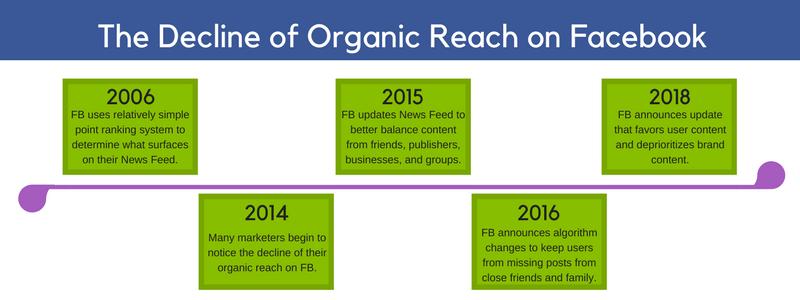 decline of organic reach on Facebook