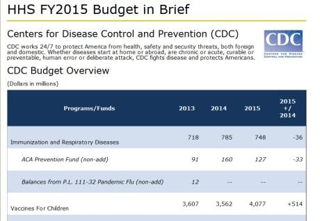 CDC-spend-vaccines