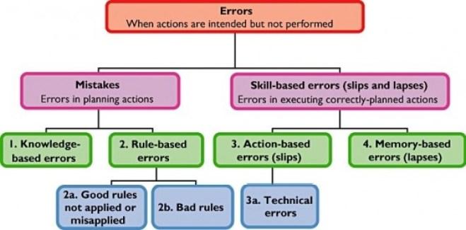 Errors chart