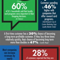 Loyalty Program Infographic for RetailerNOW trade magazine
