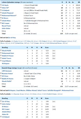 Lahore Qalandar VS Karachi Kings Live Score PSL T20 2016 screcard