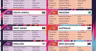 Women's T20 World Cup 2016 Schedule Time Table Venues
