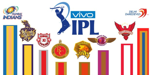IPL 2019 Points Table Vivo Full All Team Orange Cap Purple Cap Score