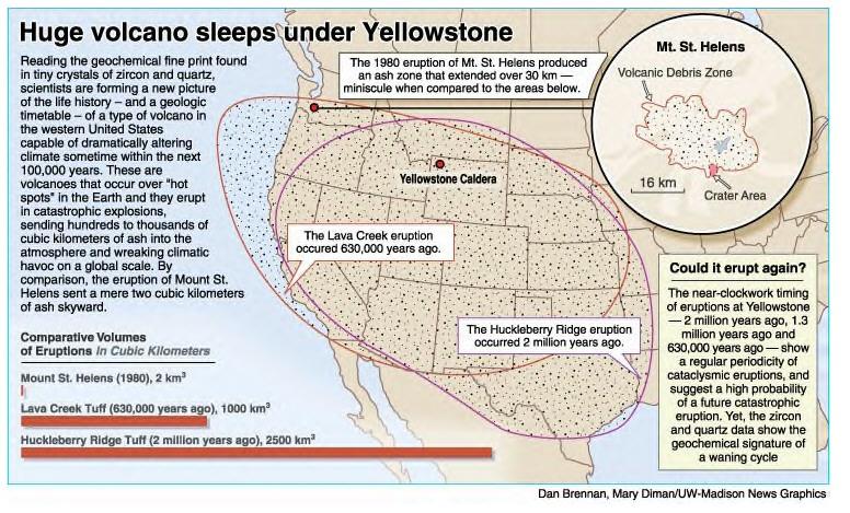 Endangered Earth Yellowstone Super Volcano