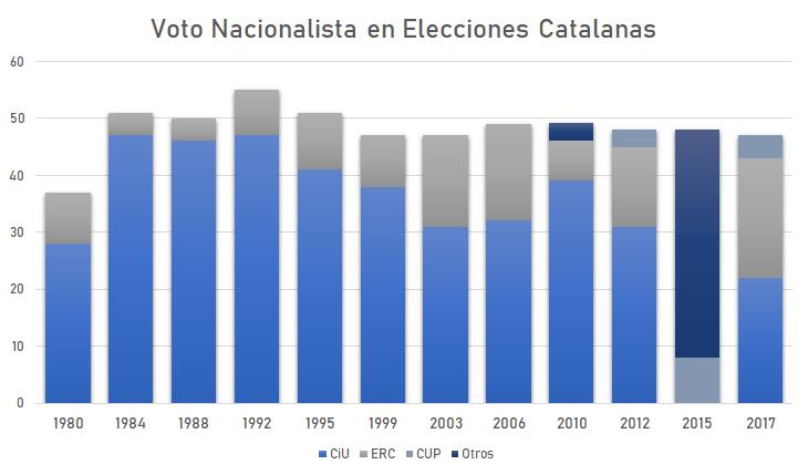 Elections 2012 Catalonia