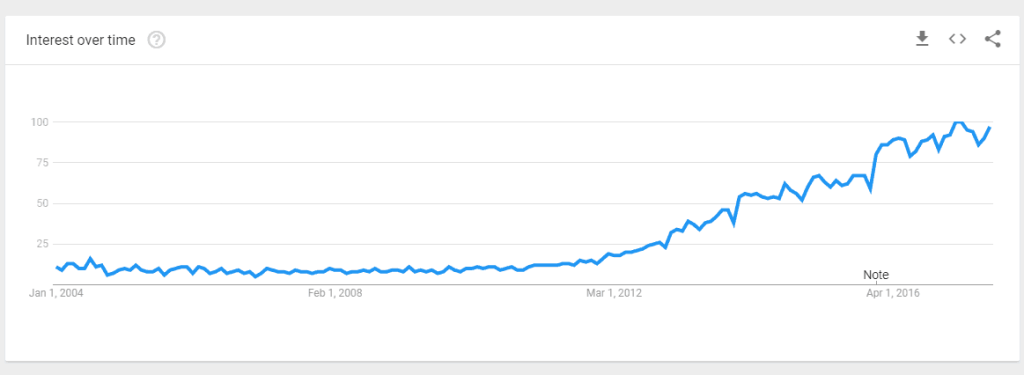 content marketing over time