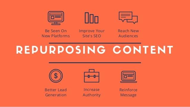 repurposingblog content