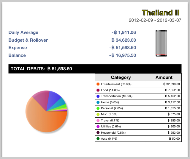 A view of a real budget of a month I spent in Thailand tallying all the money I spent (and overspent) while there.