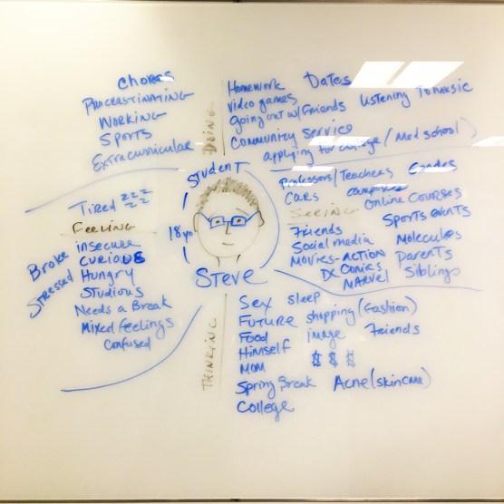 Student empathy map