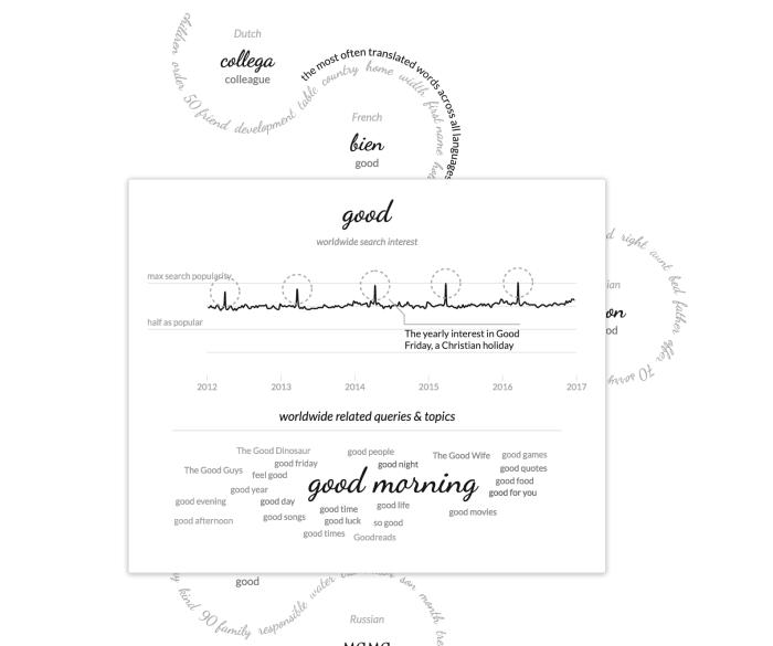 Beautiful visualization interaction