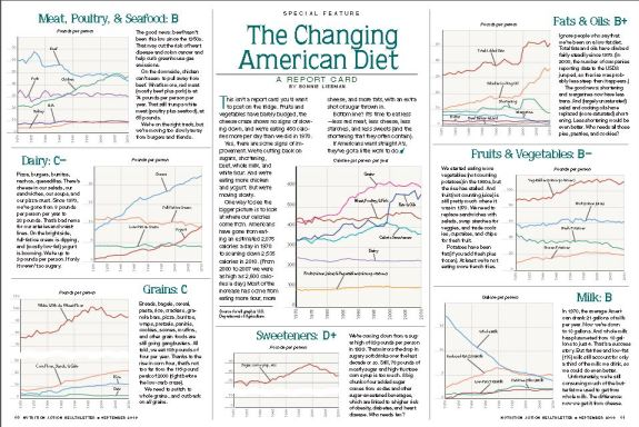changing american diet scorecard