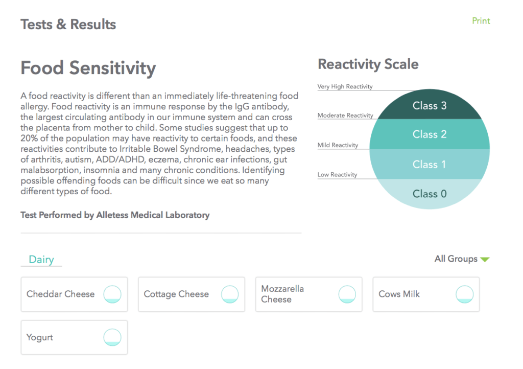 everlywell food sensitivity overview