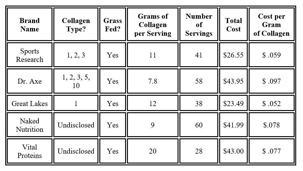 best collagen brand comparison chart