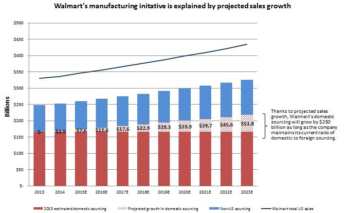 "7 Key Facts to Keep in Mind about Walmart's ""U.S. Manufacturing Summit."""