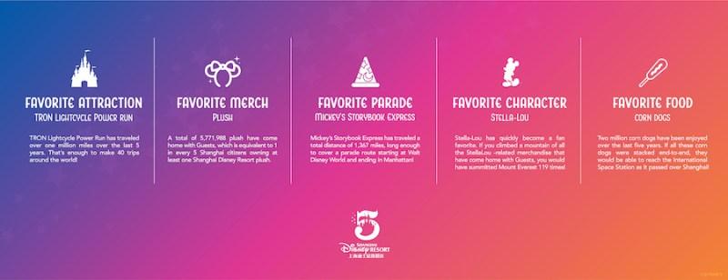 Graphic of guest favorites at Shanghai Disneyland Resort