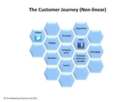The online customer journey
