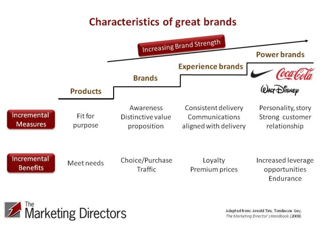 Brand strategy, characteristics of great brands