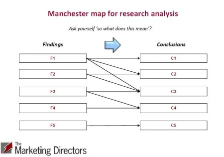 Manchester map for market research analysis
