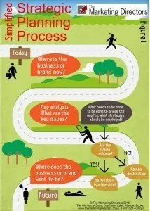 Business strategy | Strategic planning process infographic