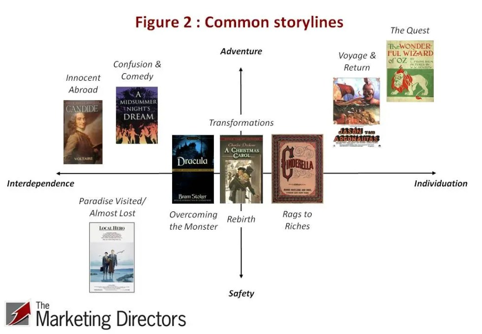 Brand storytelling - Fig 2 : Common storylines