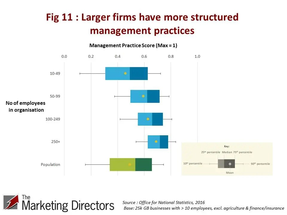 UK Productivity Conundrum | Figure 11 - Larger firms have more structured management practices.