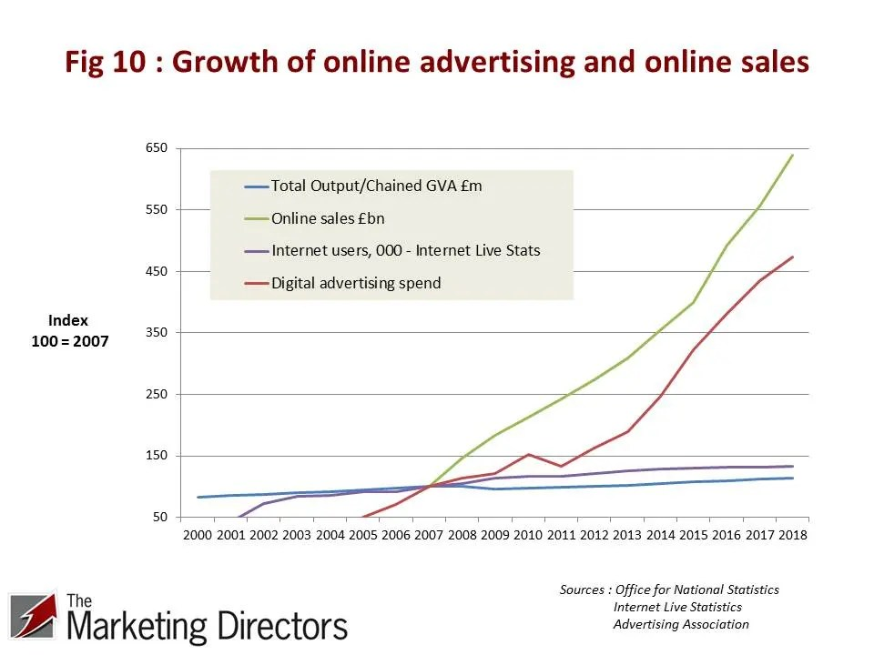 UK Productivity Conundrum | Figure 10: Growth of online advertising and online sales