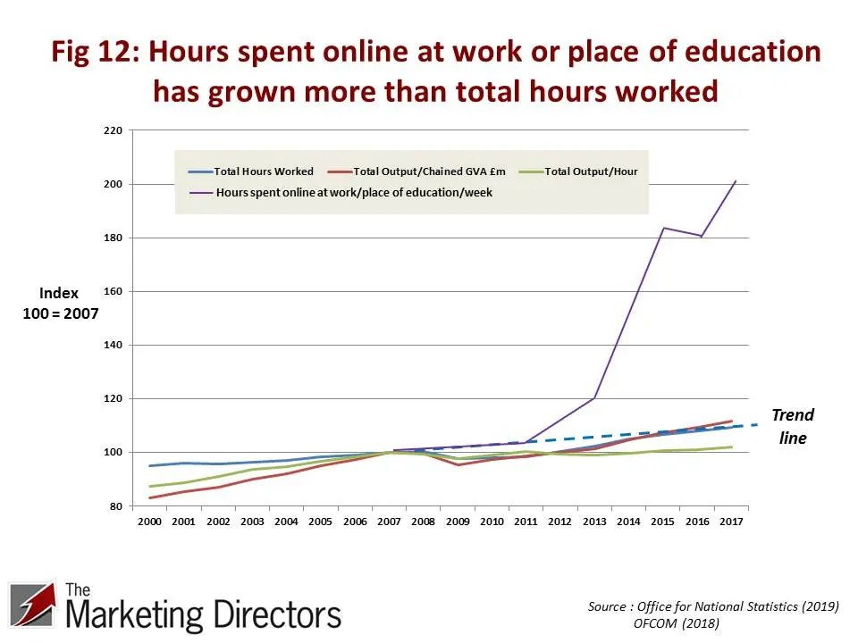Hours spent online at work or place of eductaion has grown more than total hours worked