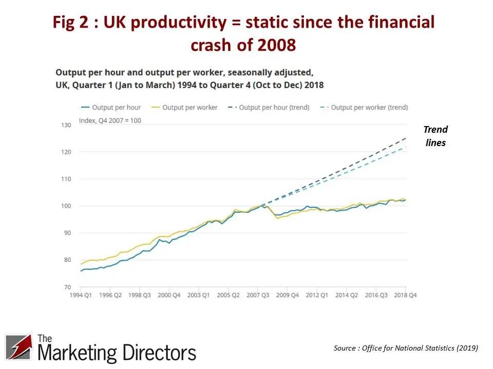 UK Productivity Conundrum | Figure 2 : UK productivity static since the financial crash