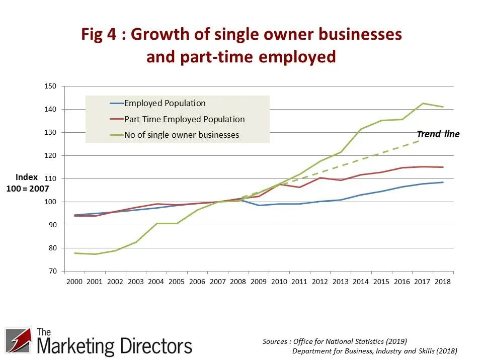 UK Productivity Conundrum | Figure 4 : Growth of part-time employed and single owner businesses