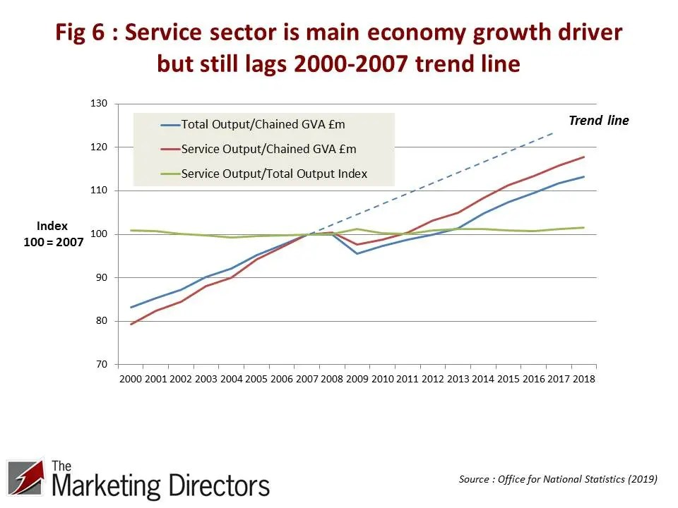 UK Productivity Conundrum | Fig 6 : Service sector is main economy growth driver but still lags 2000-2007 trend line