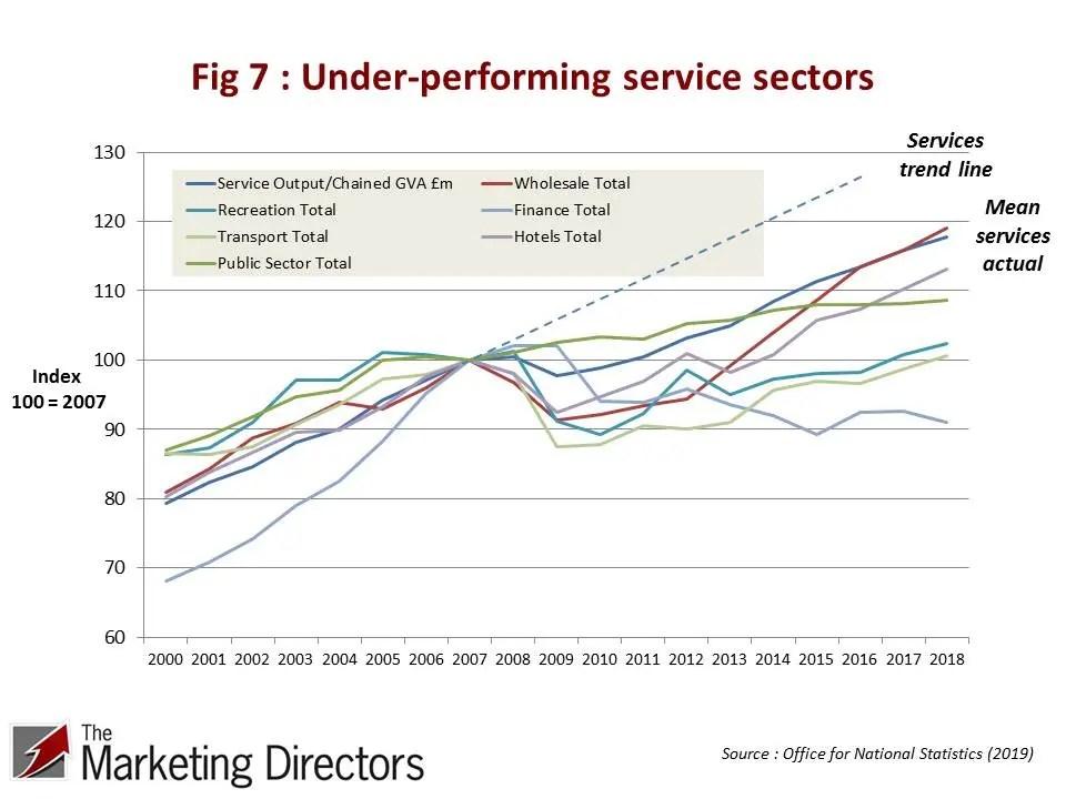 Under-performing service sectors