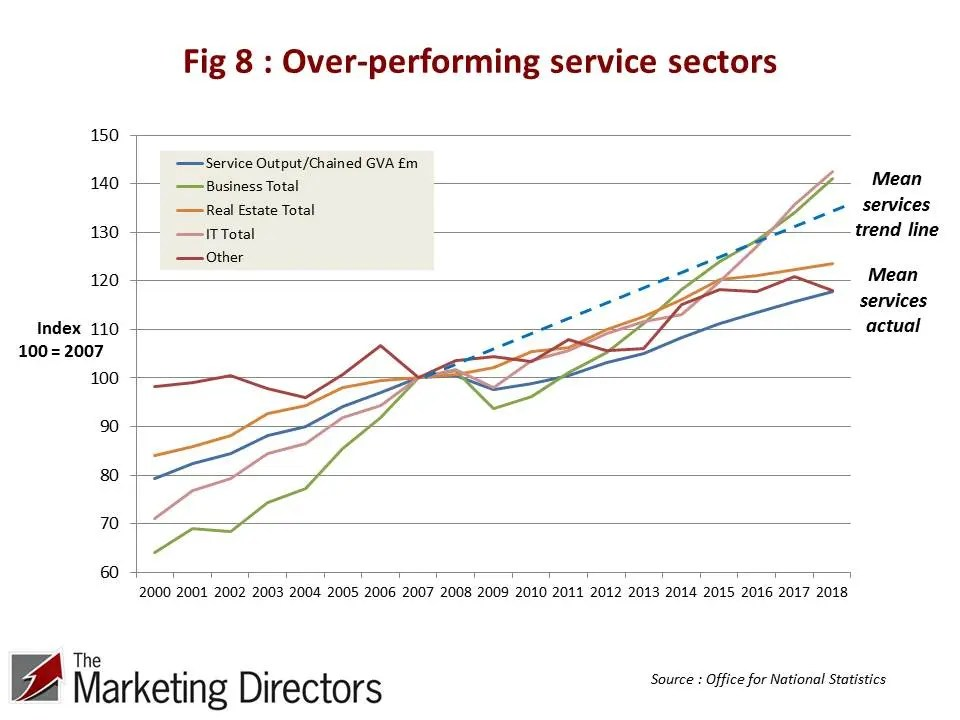 Over-performing service sectors