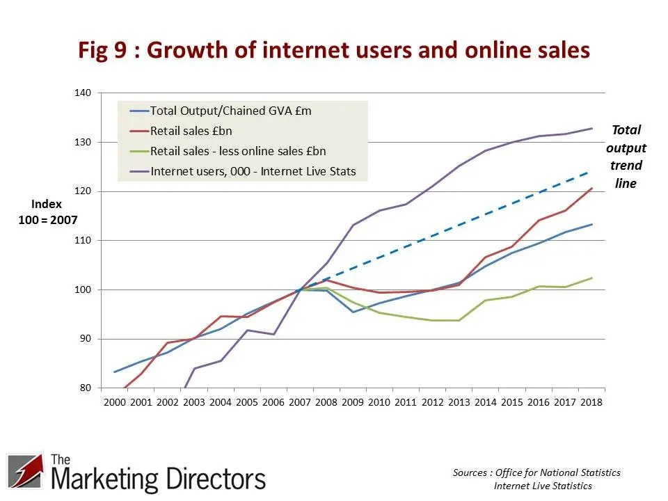 Growth of UK internet users and online sales