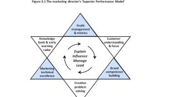 How to be a successful marketing director