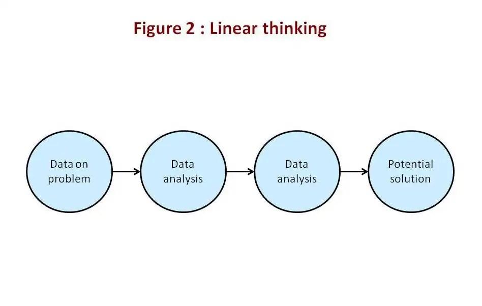 Creativity techniques : linear thinking