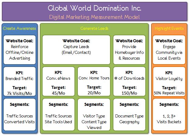 digital_marketing_measurement_model_step_six