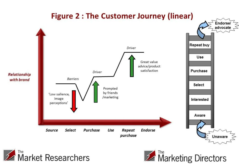 Fig 2 : The Customer Journey (linear)