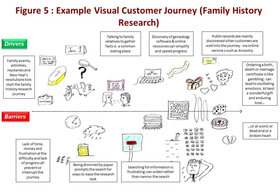 Fig 5 : Example Visual Customer Journey