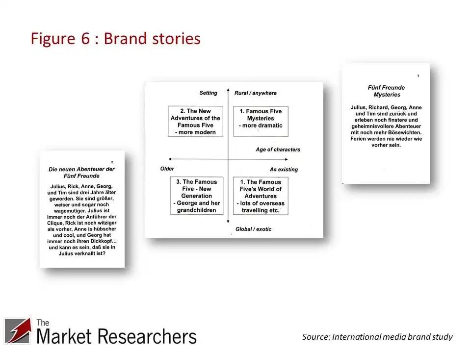 Brand story stimuli
