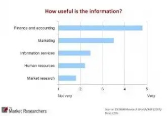 How to conduct market research analysis |Do current research methods meet needs