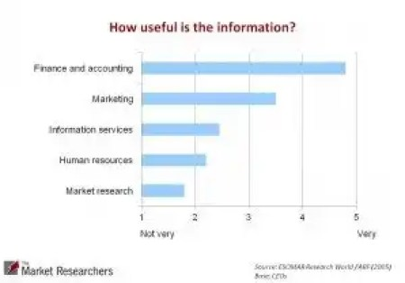 Towards Better Market Research Analysis  Do current research methods meet needs