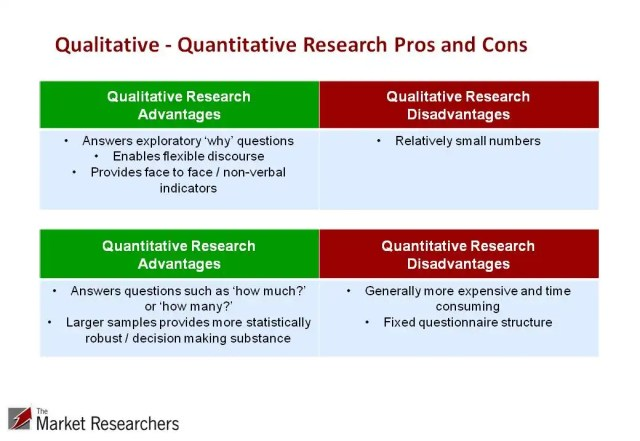 Qualitative vs. quantitative research pros and cons