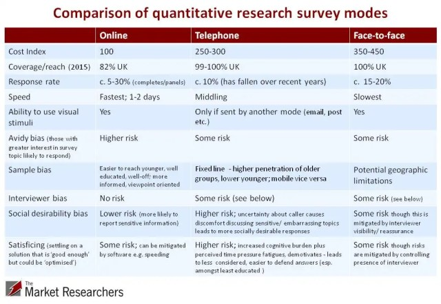 Quantitative research survey modes