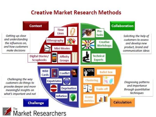 Qualitative Research Methods - Focus Groups