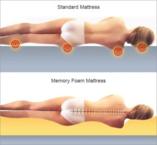 Memory foam gives great support to your pressure points