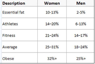 fat % chart