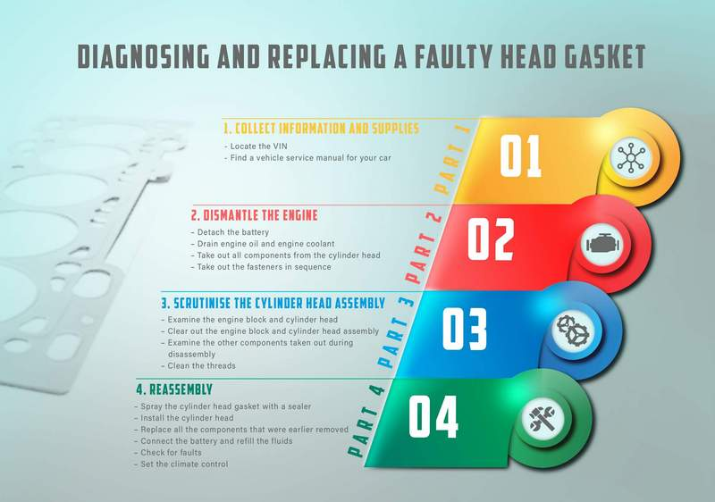 Infographic   How to replace an automotive head gasket